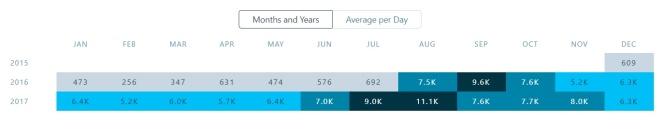 stats-vergelijking-jaren