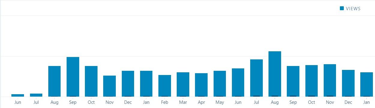 stats-jan2018
