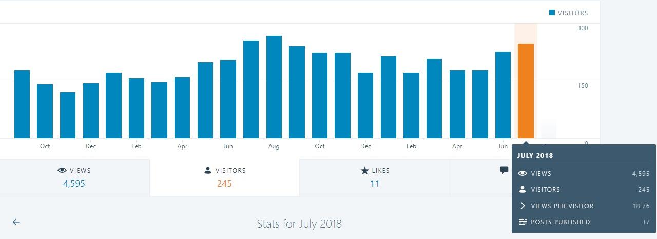 stats-jul2018