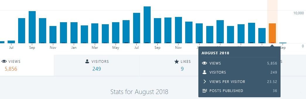 stats-augustus2018